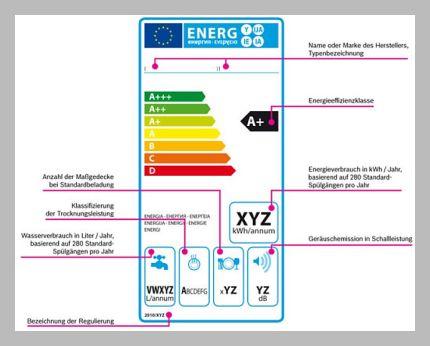 Energie- Effizienzlabel